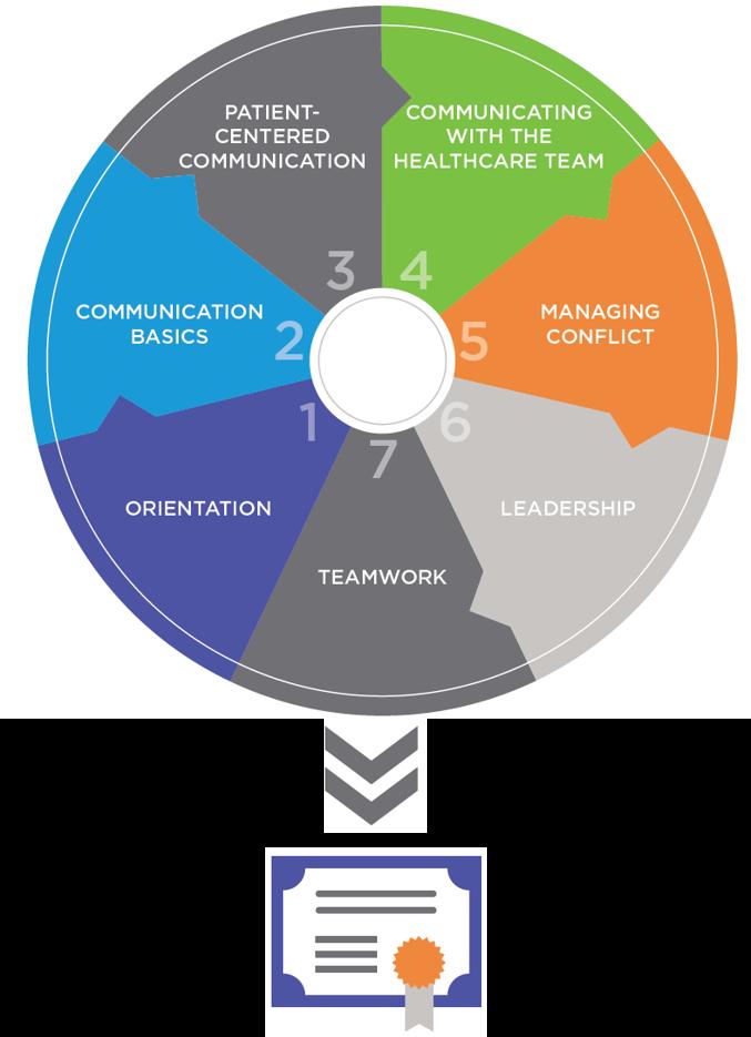 PTU Elite: Soft Skills diagram